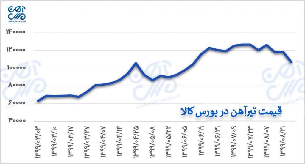 قیمت تیرآهن در بورس کالا