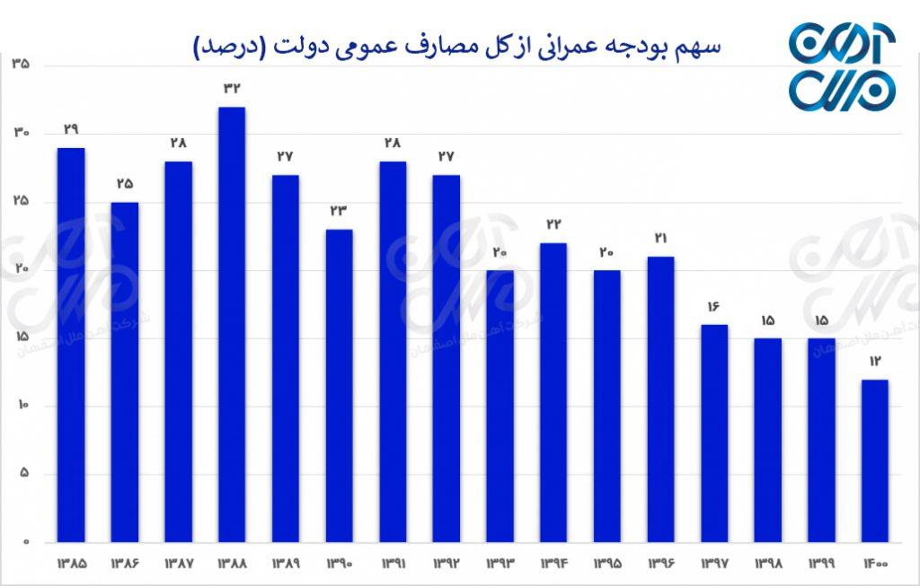 سهم بودجه عمرانی از کل مصارف عمومی دولت