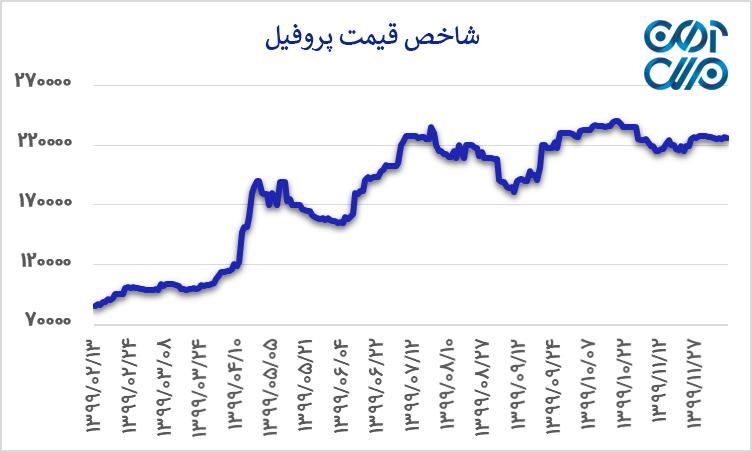 شاخص قیمت پروفیل